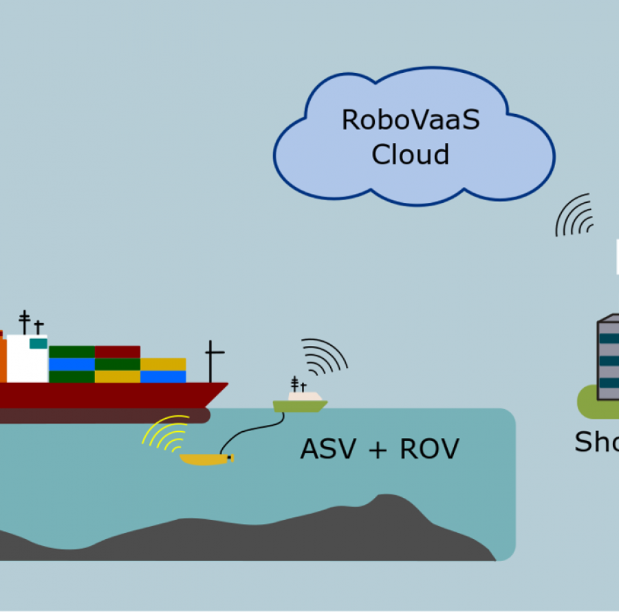 RoboVaaS-Use-Case-1-Ship-Hull-Inspection